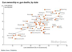 Gun Deaths By State